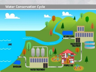 water conservation projects of hul csr projects india