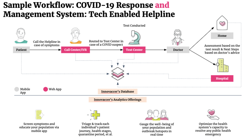 COVID-19 Management System